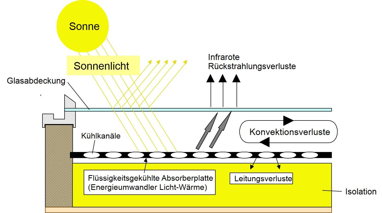 Kollektoren Deutsch